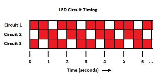 Red LED timing